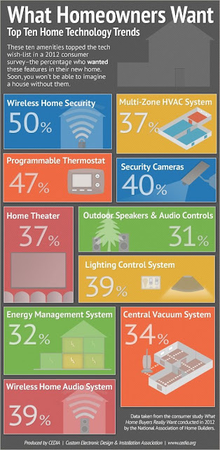 Home Automation Installation Services Denver