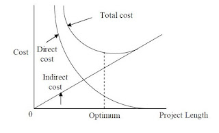 Figure 2.12 Direct cost, indirect cost, total cost, Gotten from (Goyal, 1975) FREE PROJECT DOCUMENT ON AUTOMATION OF TIME COST TRADE OFF ANALYSIS