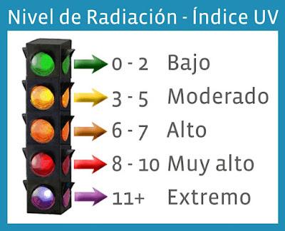 indice UV
