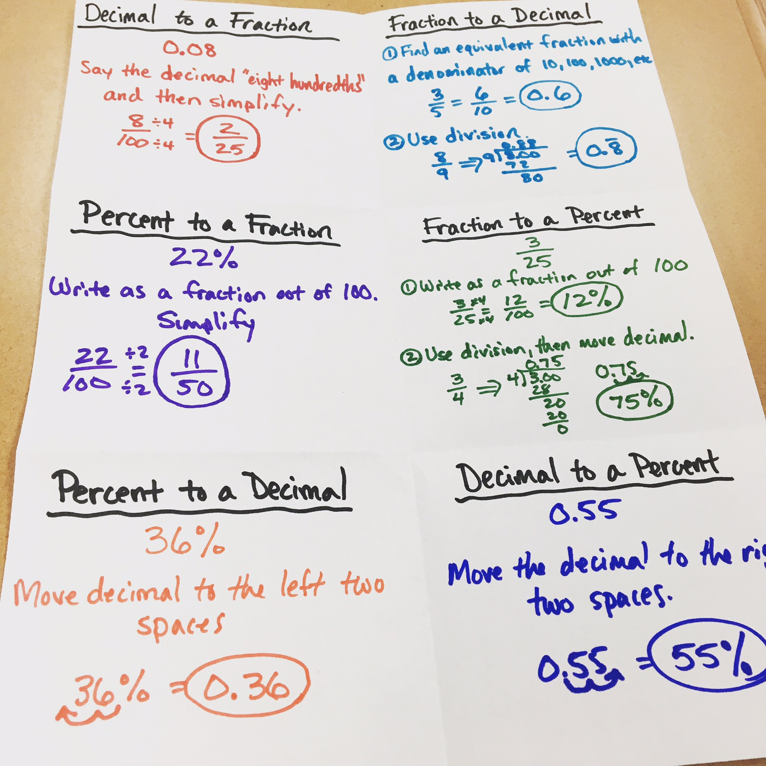 Middle School Math Man Fractions Decimals And Percents