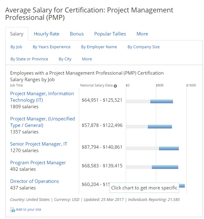 Project management professional salary