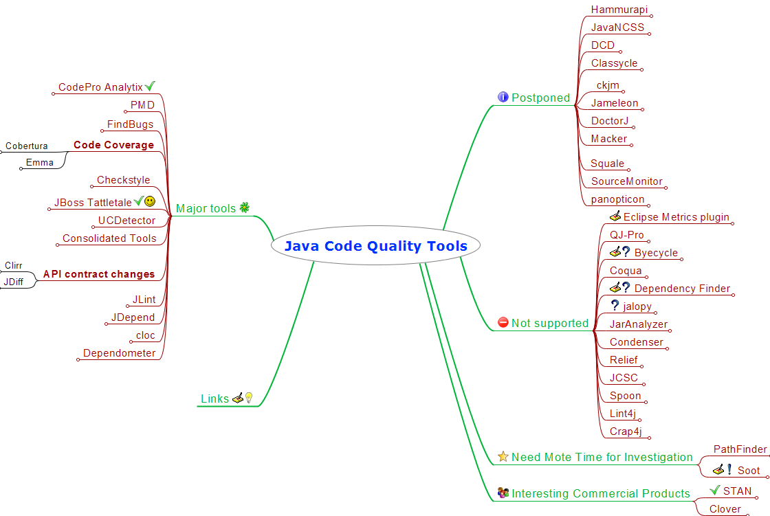 Java Logic Diagram Code Quality Tools Overview Geeks 2018 And More Meaningful Mind Map