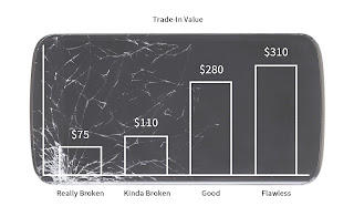 Trade-in value graph on a broken phone.