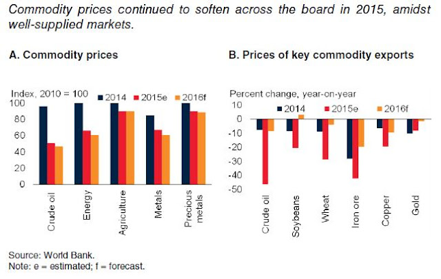 Figure 2: Commodity Prices