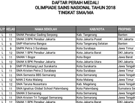 Daftar peraih medalu osn 2018 sma