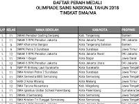 Daftar Peraih Medali OSN 2018 Tingkat SMA