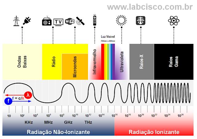 Vários exemplos de equipamentos que utilizam ondas eletromagnéticas