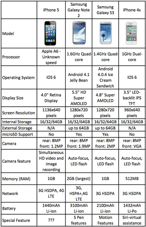 iPhone 5 vs Galaxy Note 2 vs Galaxy S3 vs iPhone 4S Specs Chart