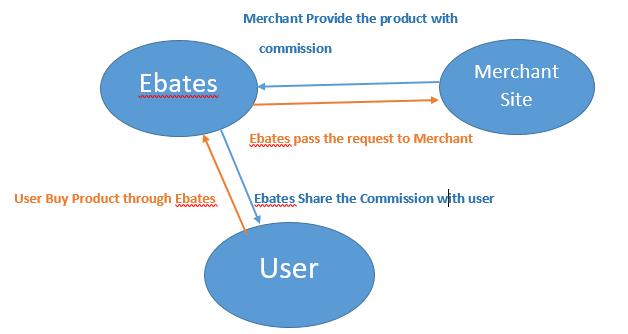 Ebates cash back process