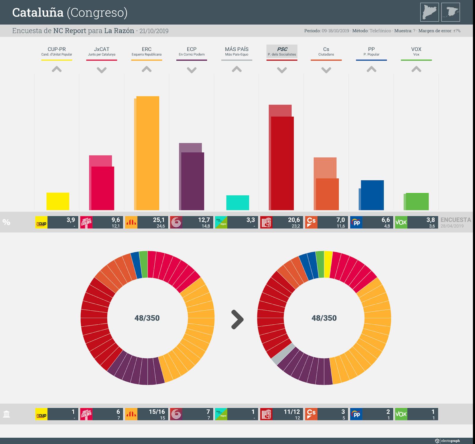 Gráfico de la encuesta para elecciones generales en Cataluña realizada por NC Report para La Razón, 21 de octubre de 2019
