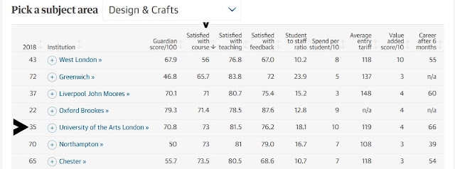 University of the Arts including London College of Fashion is fifth worst for student feedback about courses in Design and Crafts