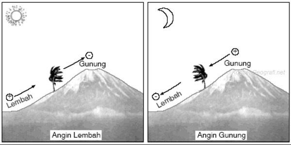 Angin Gunung dan Angin Lembah