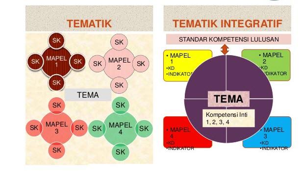 Metode Tematik Integratif