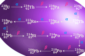 Uranium - 238 Radioactive Disintegration Series (4n + 2) Series
