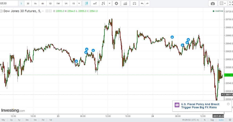 Stock Market Best-Kept Secrets: Dow Jones - A Critical ...