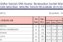 Ranking Sekolah SMA Se Kabupaten Sleman berdasarkan hasil nilai UN 2015