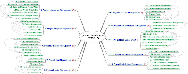 Knowledge Groups Mind Map