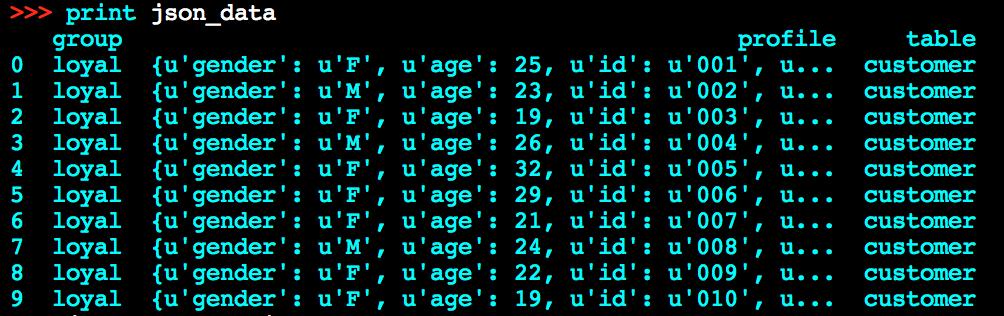 Pandas - make Data Frame as easy as R