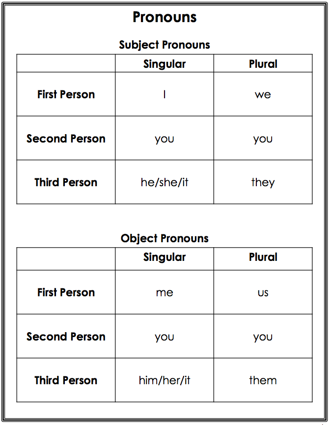 Printable Worksheets third person singular worksheets Teaching . . . Seriously: RL.4.6 from a Child's Perspective