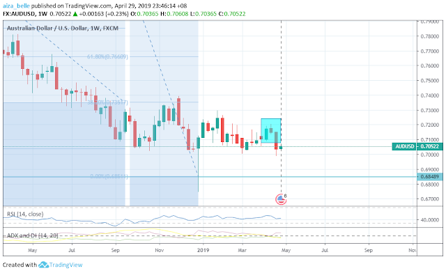 AUDUSD April 2019 Seasonality Outcome