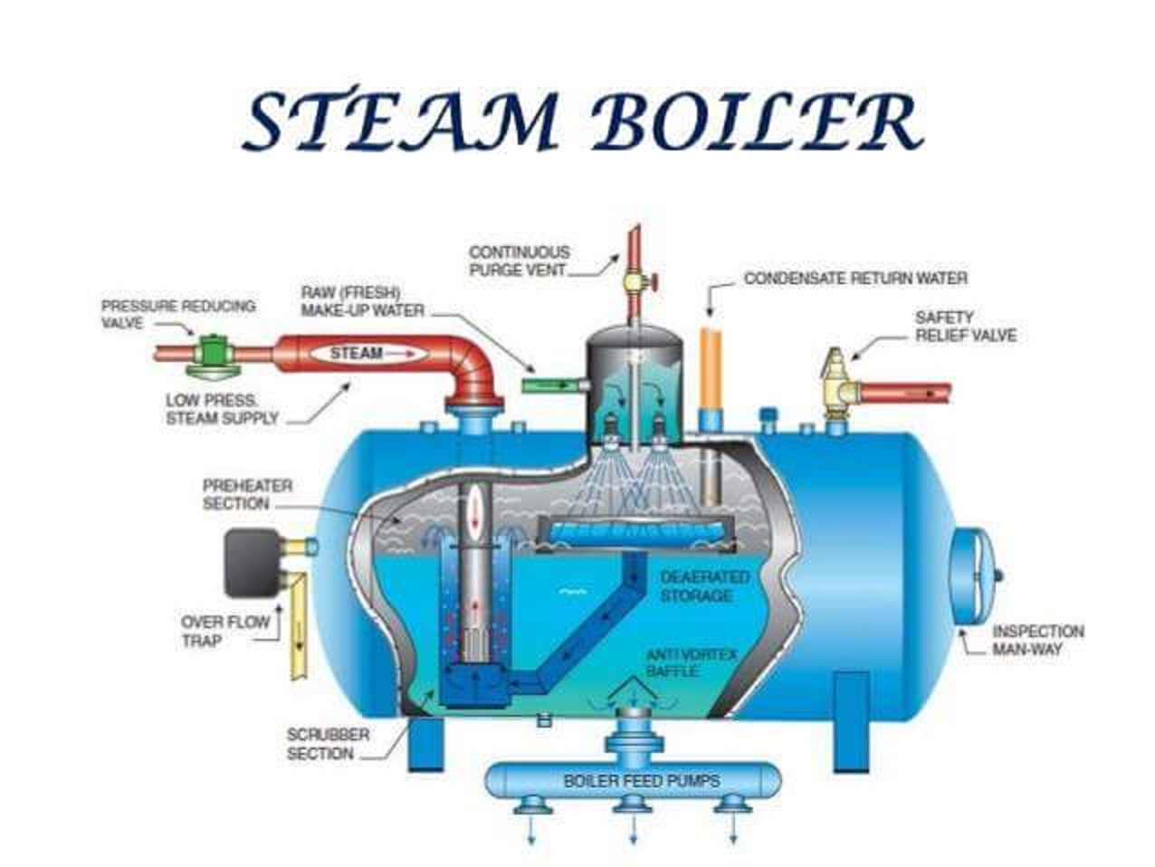 Mechanical Engineering: Construction of Steam Boiler!!