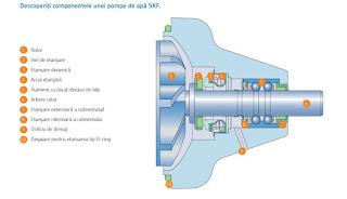 Componente pompa apa