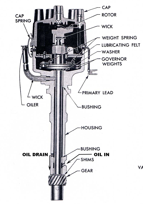 283 Chevy Engine Wiring Diagram M Maulana Syahputra Sistem Pengapian Konvensional