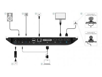 Cisco SX20 Quick Set kết nối