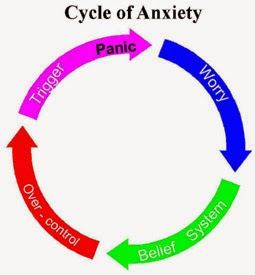 how to overcome from anxiety anxiety treatment specialist doctor chennai anxiety clinic