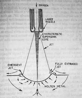 LD Vessel oxygen lance blowing