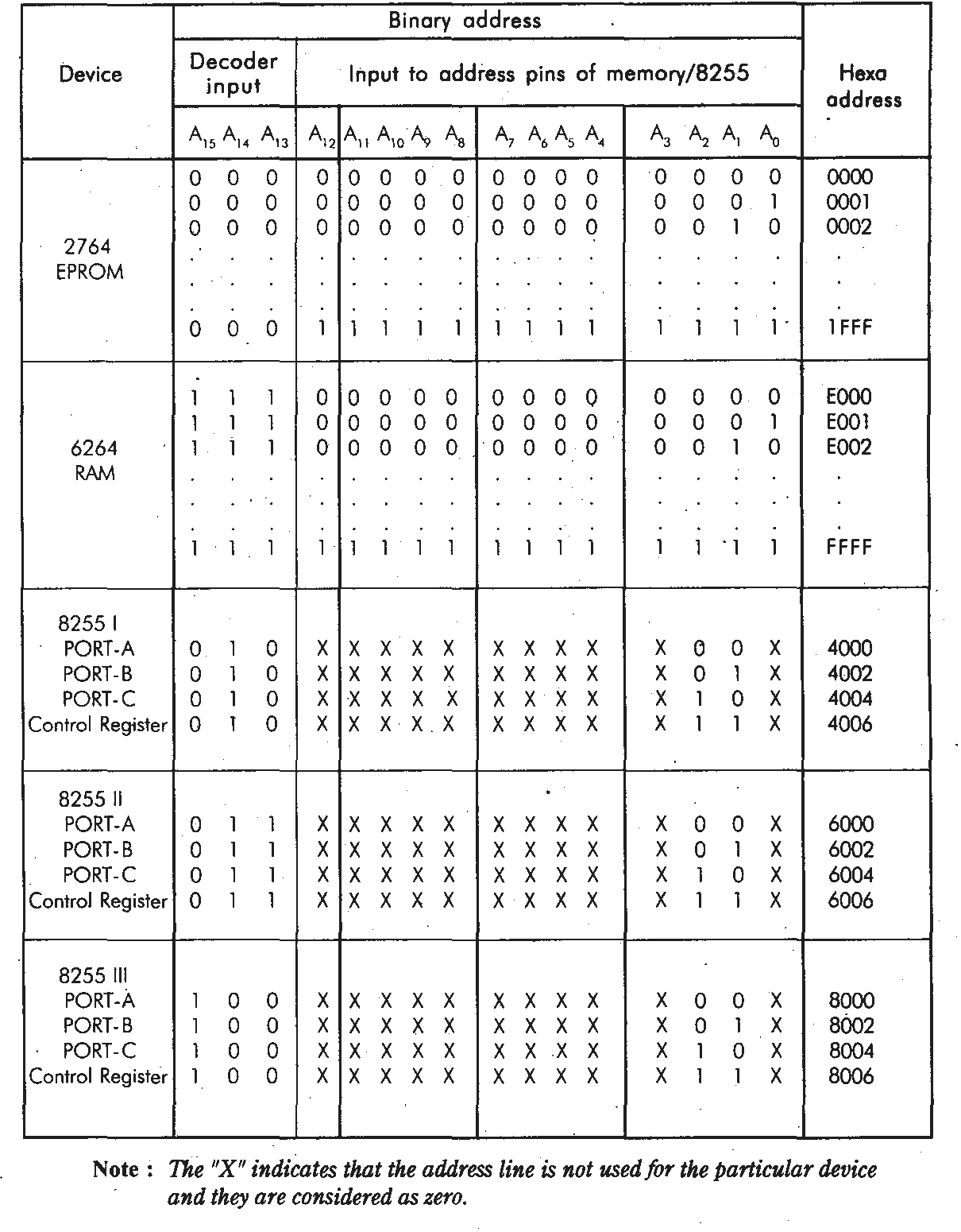 small resolution of a system requires 16kb eprom and 16kb ram also the system has 2 numbers of 8255 one number of 8279 one number of 8251 and one number of 8254