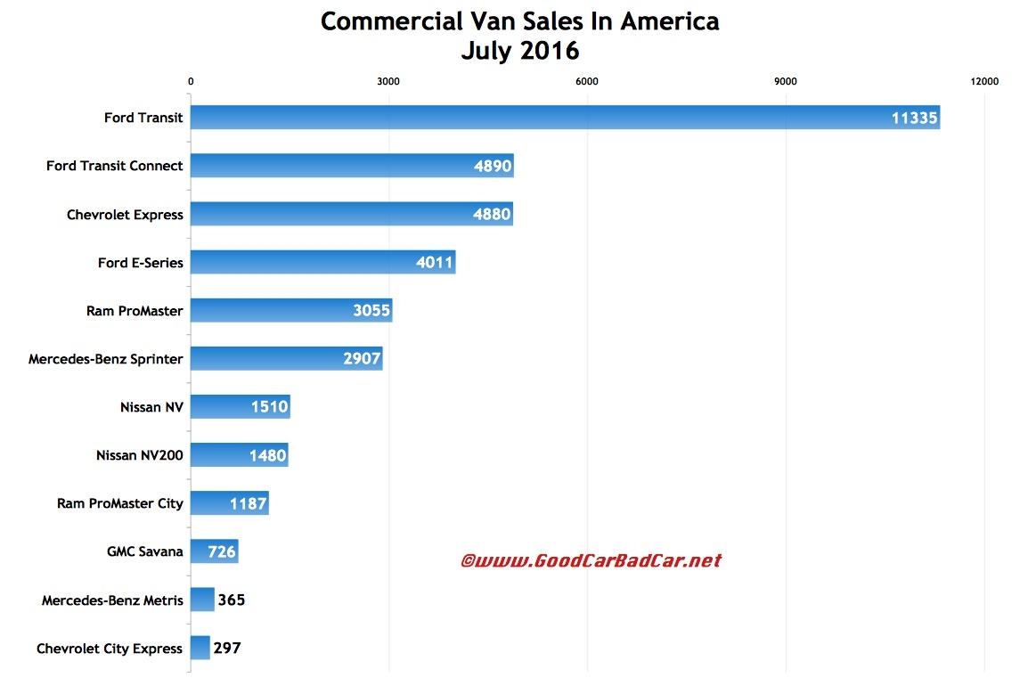Commercial Van Sales In America – July 2016 YTD | GCBC