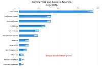 USA commercial van sales chart July 2016