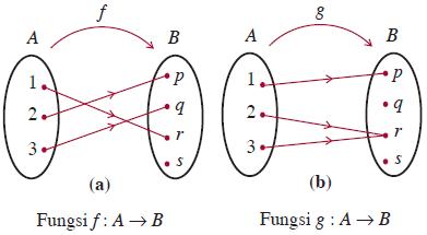 Fungsi konsep matematika koma dari fungsi dalam bentuk diagram panah berikut manakah yang termasuk fungsi injektif ccuart Images