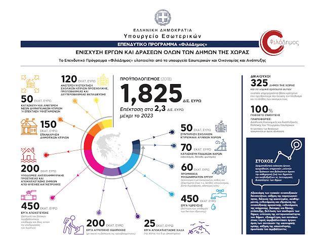 «ΦιλόΔημος»: Περαιτέρω αύξηση κατά 250 εκατ. ευρώ για έργα Ύδρευσης & Αποχέτευσης