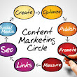 Content Management is an important pillar of #SEO success by OSK IT Solution