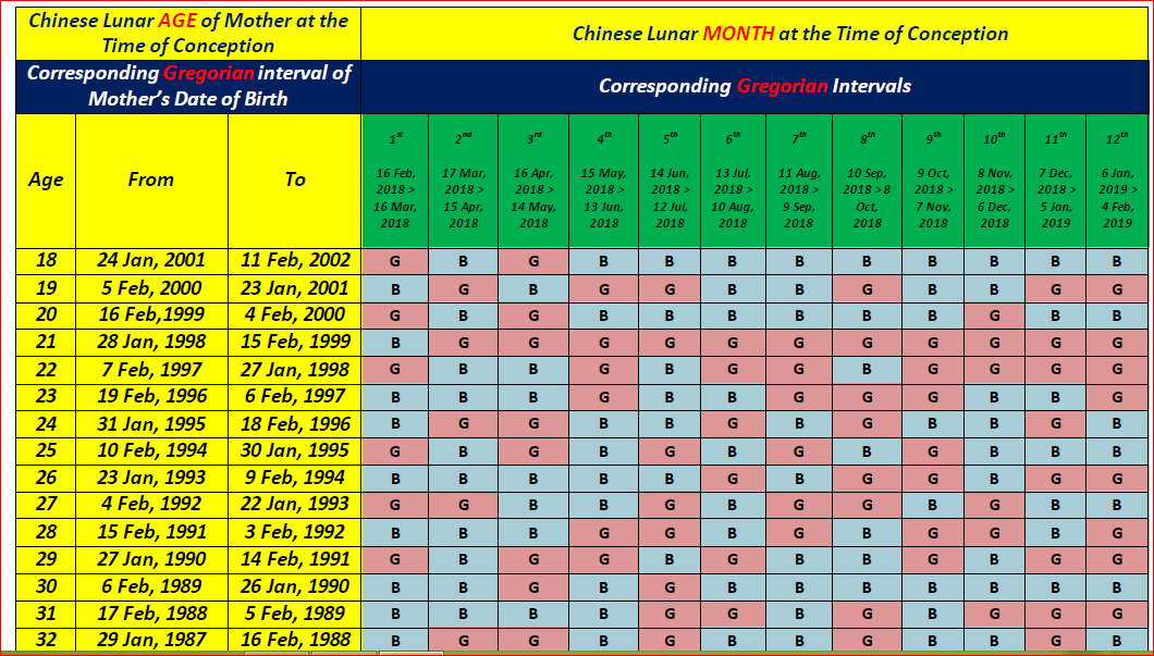 Chinese Birth Calendar 2020 Chinese Baby Gender Prediction Calendar 2018, 2019 & 2020   The