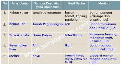 kunci-jawaban-tematik-kelas-5-tema-8-halaman-26