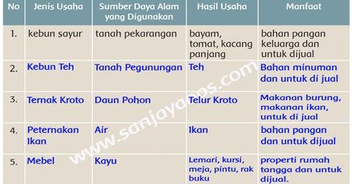 Kunci Jawaban Bahasa Sunda Kelas 5 Halaman 26 Guru Paud