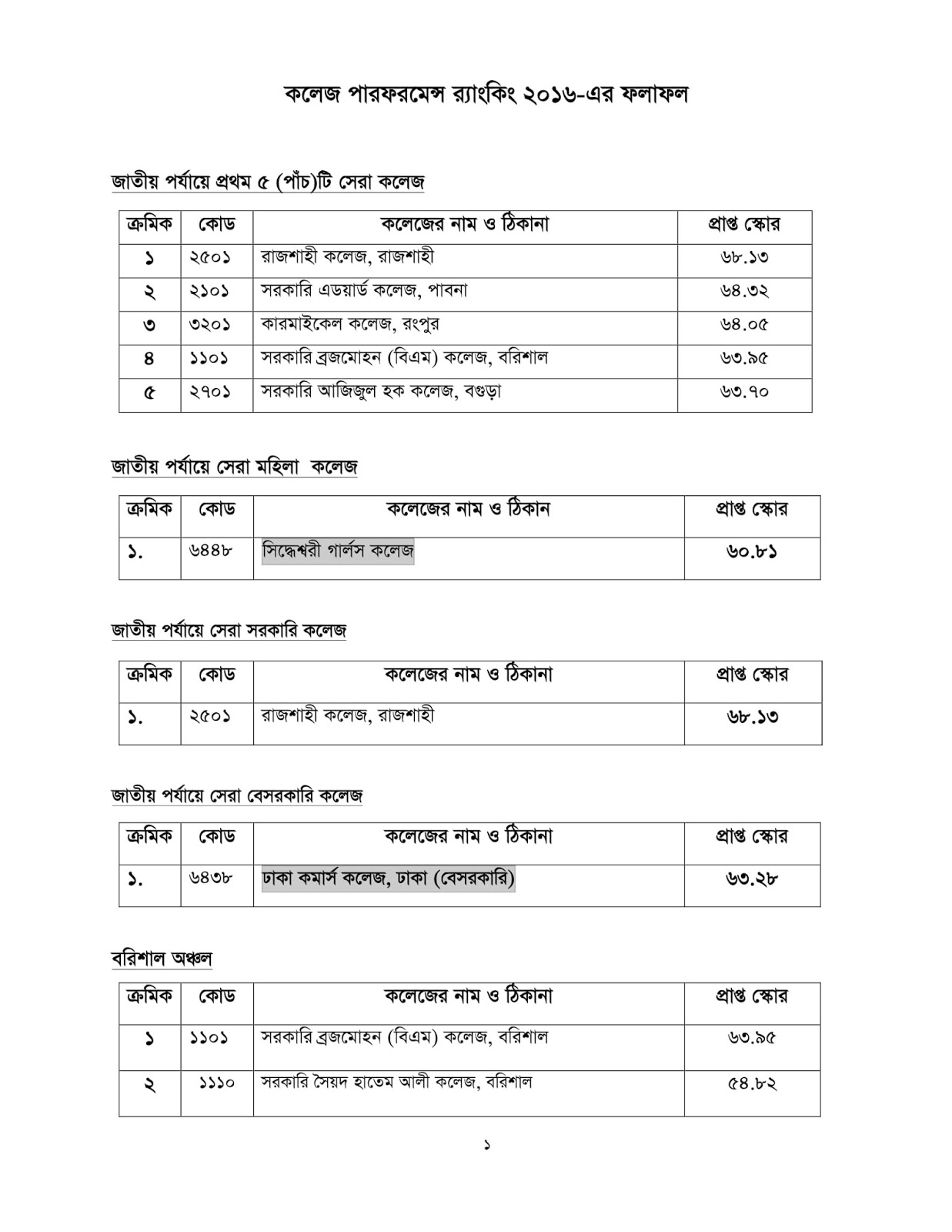 National University - NU - Bangladesh College Ranking 2019