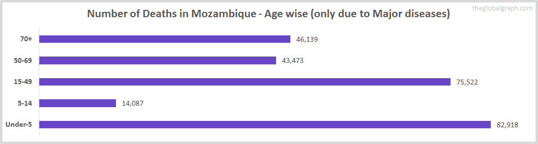 Number of Deaths in Mozambique - Age wise (only due to Major diseases)