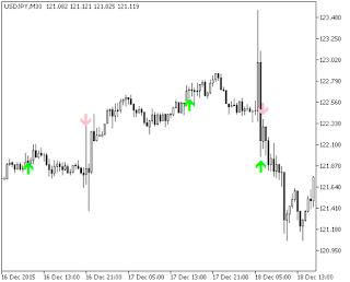 Noft traders forex alpha indicator