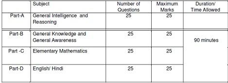 SSC GD Examination 2018 Exam Pattern and syllabus