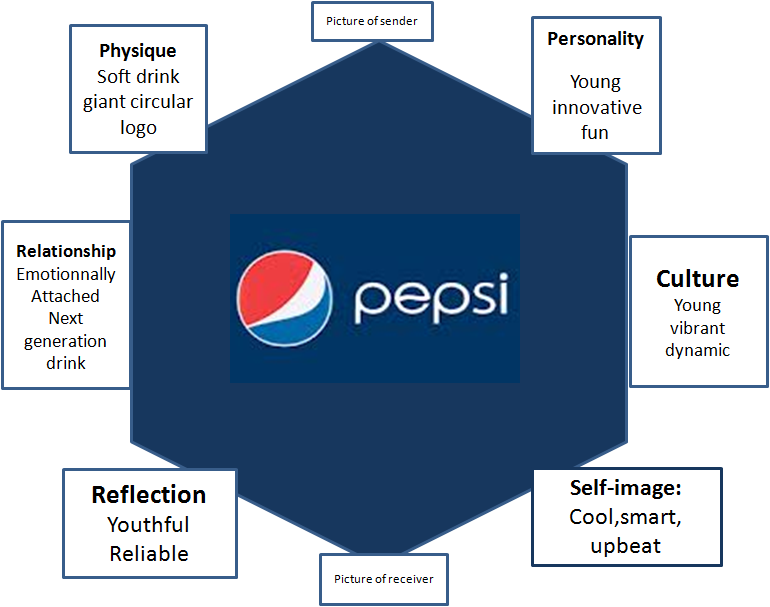 brand elements of pepsi Pepsi actually asked their loyal consumers what brand elements would have to remain so that they would be intuitively reassured that their favorite drinks were not changing and the brand they trusted was still essentially the same.