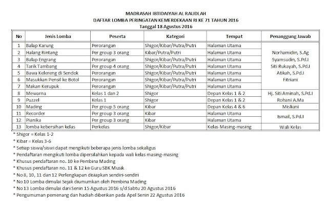 Daftar Lomba Peringatan HUT RI ke 71 di MI Al Raudlah