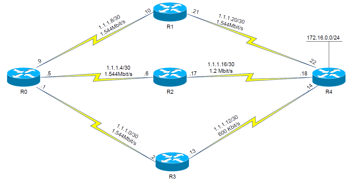 Tutorial Ujian Cisco CCNP / BSCI Jenis Router ISIS