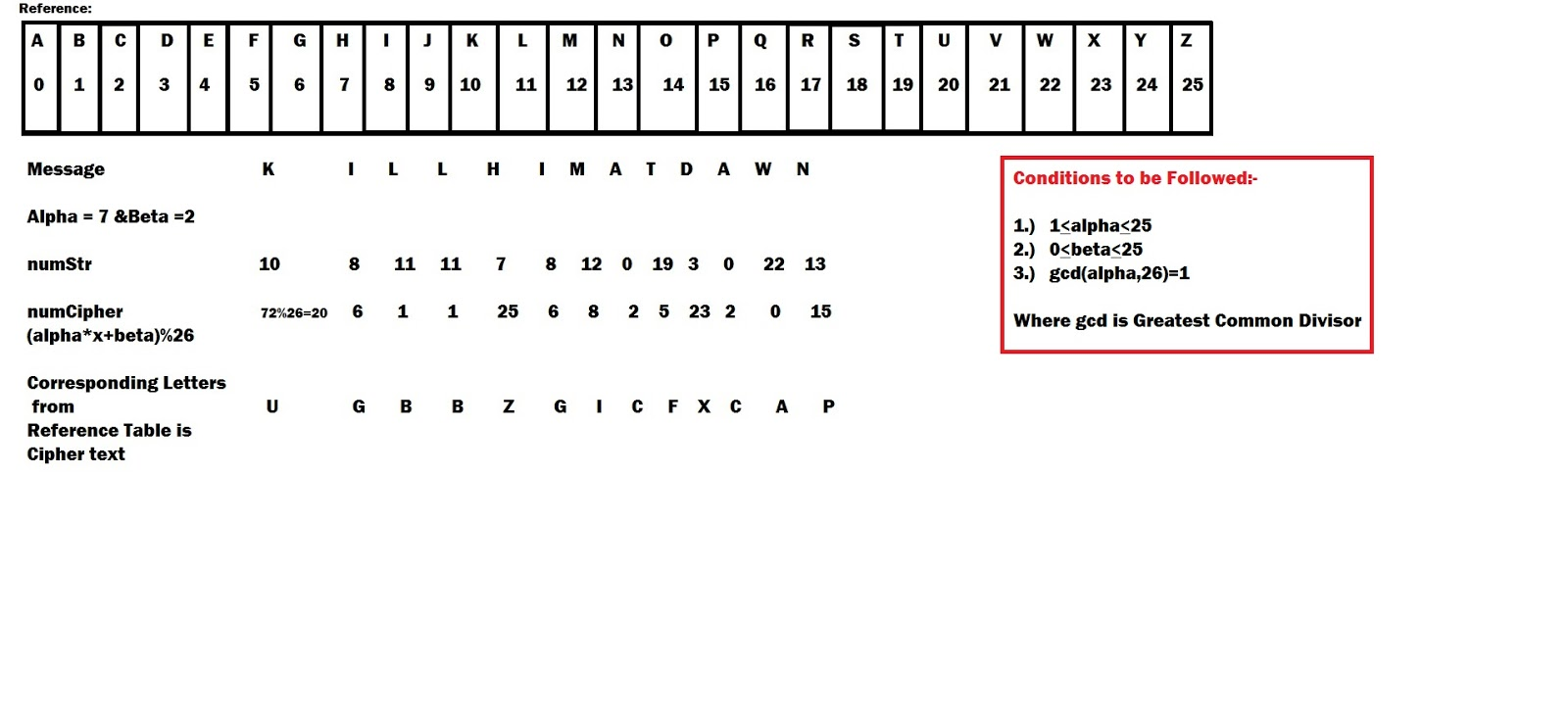 Affine Cipher Explanation