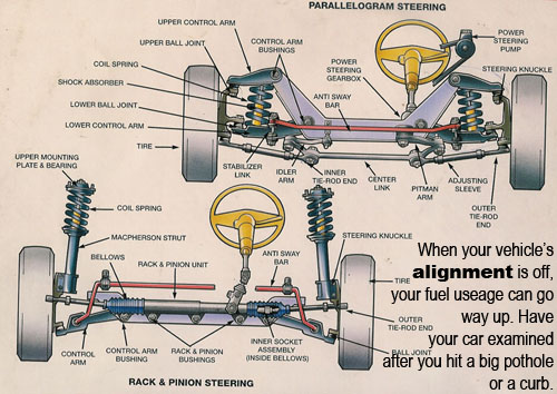 2003 suspension diagram labeled car steering system roy driving school 2003 ford f150 suspension diagram