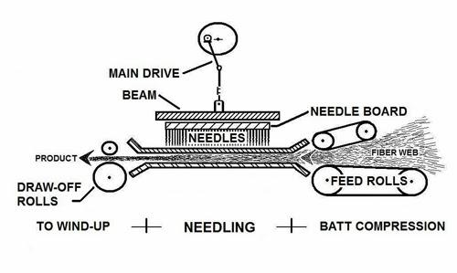 No Tejidos: Needlepunch process (punzonado)
