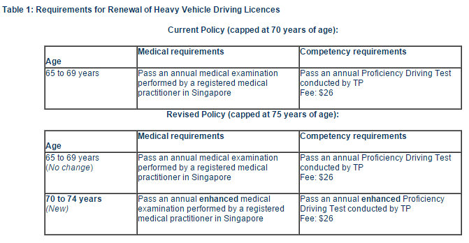 If Only Singaporeans Stopped to Think: Age limit for driving heavy